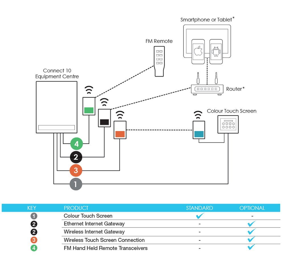 connect specs pool & spa controllers pool rescue viron connect 10 wiring diagram at crackthecode.co
